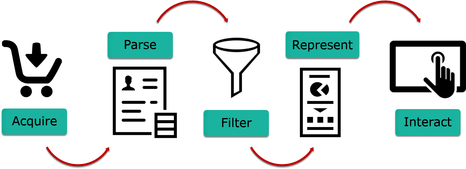 Process flow from Acquire to interact